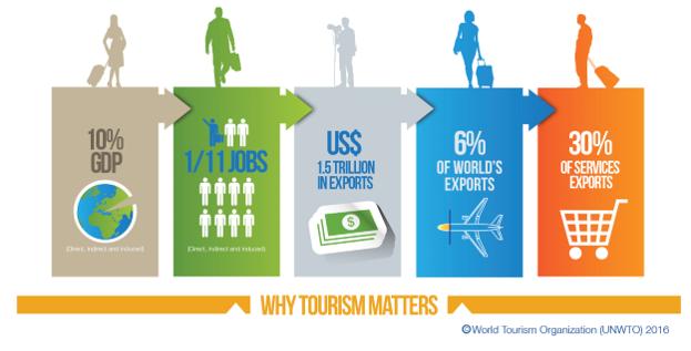Posao u turizmu - Prepoznajte svoju priliku!