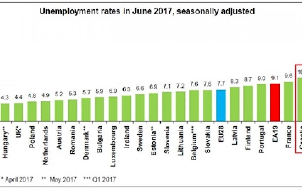 Nezaposlenost u Češkoj samo 2,9 posto