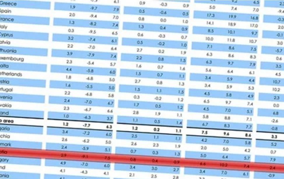 EK: Hrvatsko gospodarstvo snažnije je nego 2008., moglo bi se brzo oporaviti